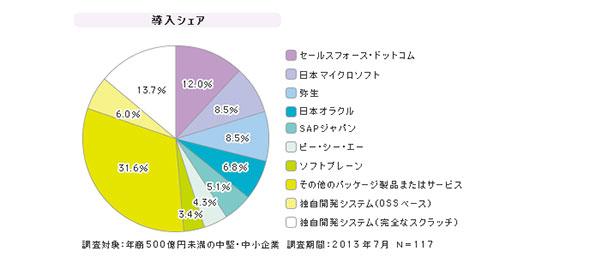 「中堅・中小企業向けCRM」シェア(2013年7月)