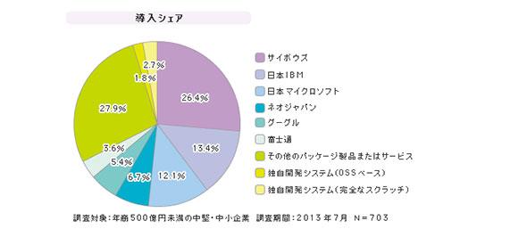 「中堅中小企業向けグループウェア」シェア(2013年7月)