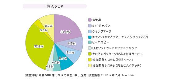 「中堅中小企業向け帳票システム」シェア(2013年7月)