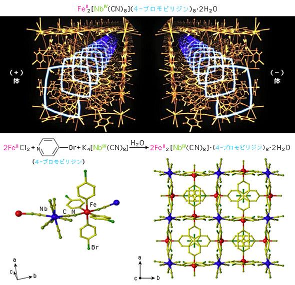 光磁石の「キラル構造」のイメージ