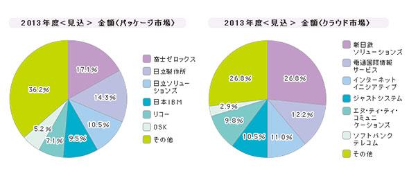 「文書管理ツール」シェア(2013年度)