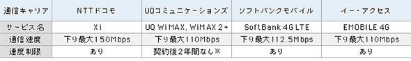 表1 100Mbps超の各社モバイルブロードバンド一覧
