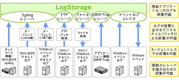 統合ログ管理ツールのログ収集イメージ:LogStorageの場合