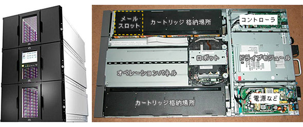 テープライブラリとその構造
