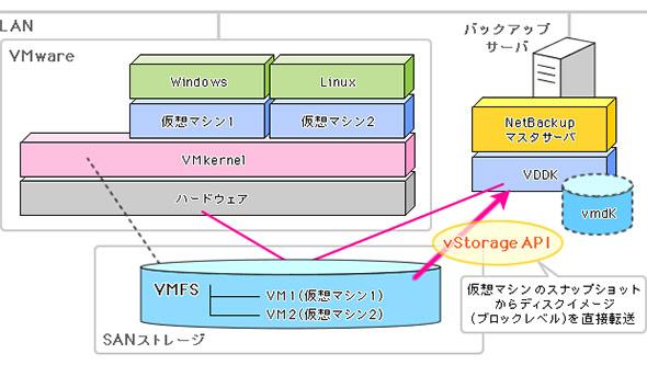 ハイパーバイザーのAPIと連携することで、LANに負担のないパックアップを実現