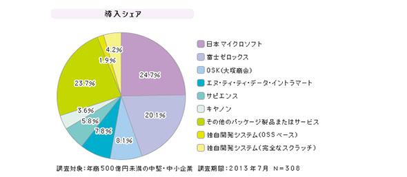 「SMB向け文書管理・ファイル管理」シェア(2013年7月)