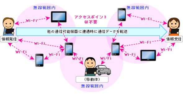 DTNマルチキャスト配信のイメージ