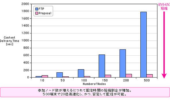 DTNマルチキャスト配信とFTP配信の効率の違い