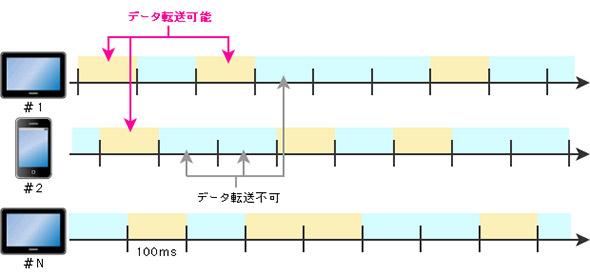 送信パケットの衝突を回避する時分割制御のイメージ