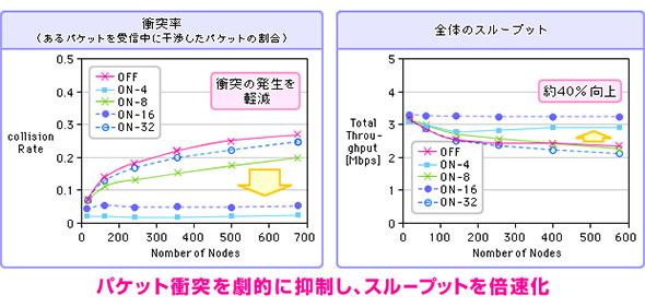 パケット衝突率(左)と全体のスループット(右)の測定結果