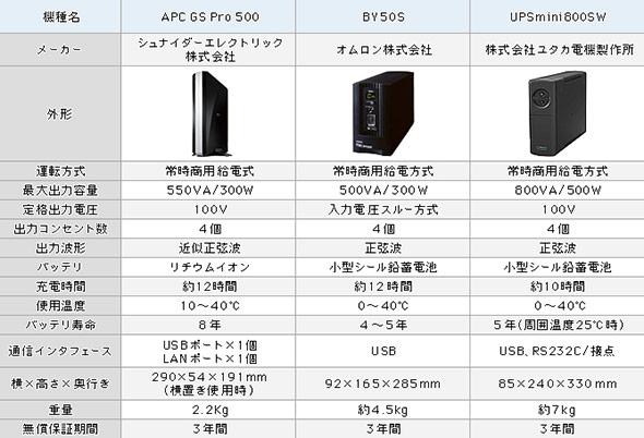 メーカー3社の推奨小型UPS