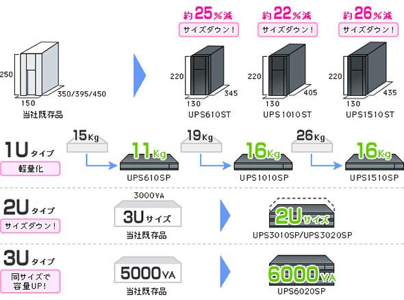 UPSはコンパクト、軽量、大容量に
