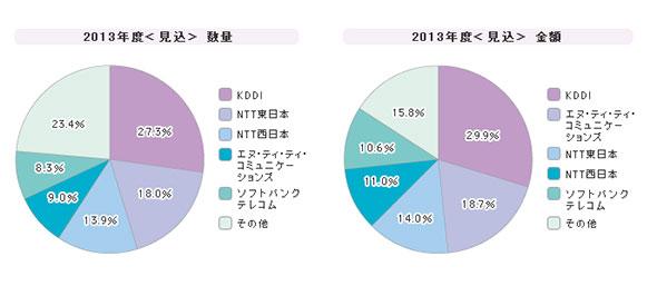 「広域イーサネット」シェア(2013年度)