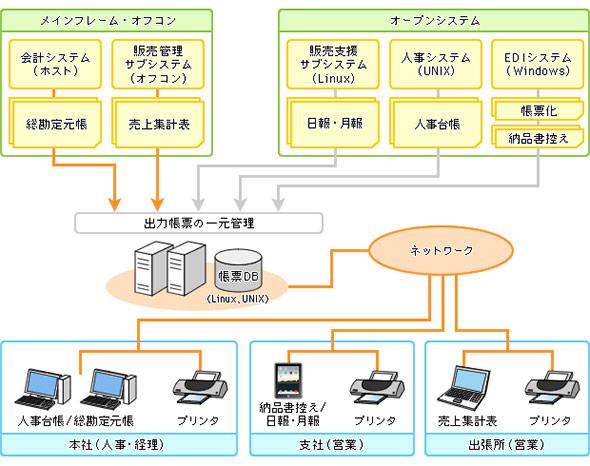 電子帳票システムのシステム構成例