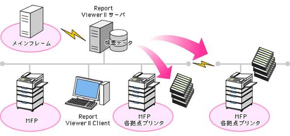 拠点の複合機からの分散印刷