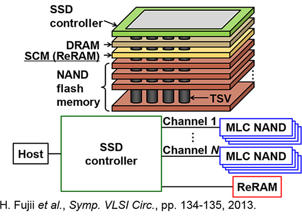 ReRAM搭載SSDの構造のイメージ