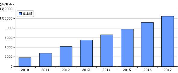国内DLP市場 売上額予測、2010年〜2017年