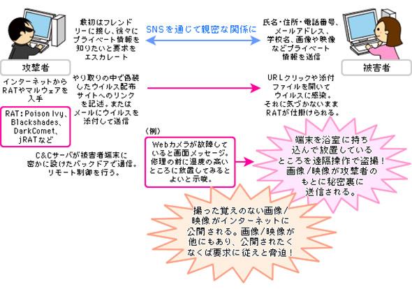クリープウェアを利用するSextortionの手口の例