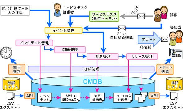 サービスデスクツールの全体イメージ