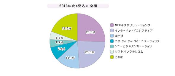 「インターネットVPN」シェア(2013年度)