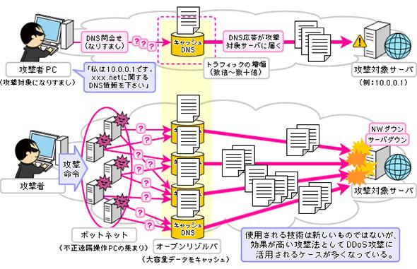 DNSリフレクション攻撃の仕組み