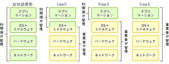 自社設置、IaaS、PaaS、SaaSの役割の違い