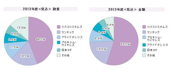「無線LANアクセスポイント」シェア(2013年度)