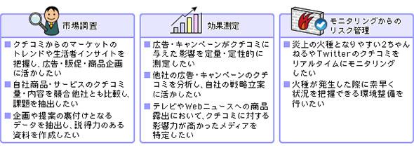 ソーシャルメディア分析の導入目的