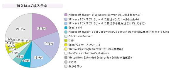 「サーバ仮想化ソフトウェア」シェア(2014年)
