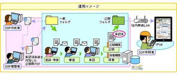 文書管理ツールを業務プロセスに組み込んだ例