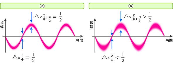 レーザー光の持つ「量子揺らぎ」