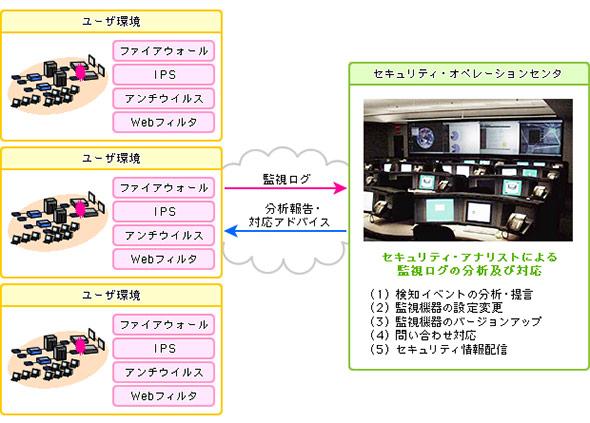 基本的なMSSの提供イメージ