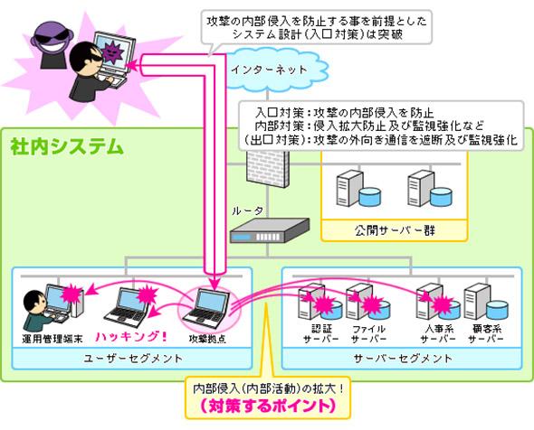 内部で侵入を拡大する「標的型攻撃」のイメージ