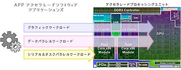 「HSA」を利用したアプリケーションの実行イメージ