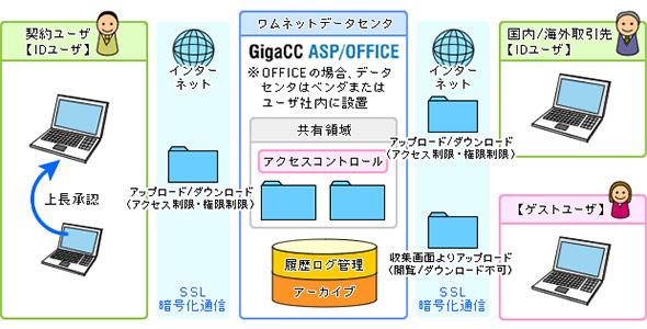 ファイル共有機能の利用イメージ