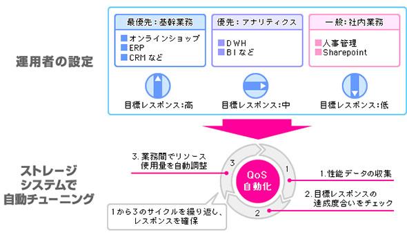 QoS自動化の概要の図