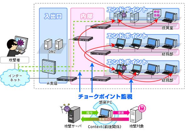 ネットワーク内部でのウイルス活動とチョークポイント監視のイメージ