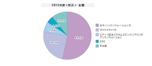 「メールフィルタリングツール」シェア(2013年度)