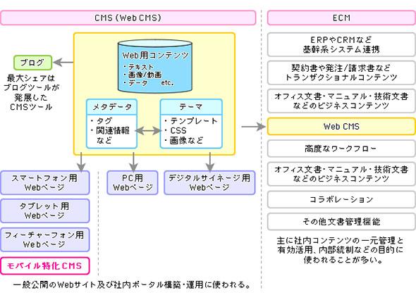 CMSツールの分類