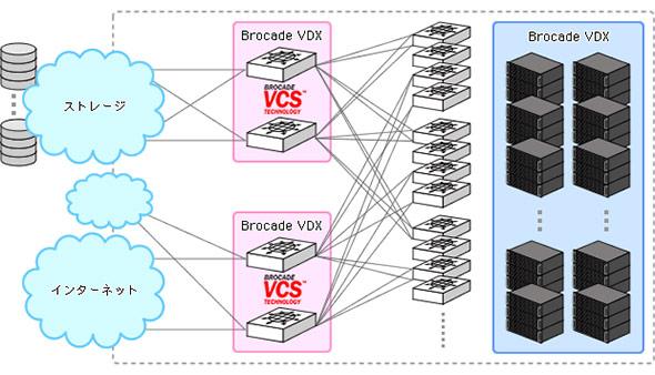クラウド基盤新設に伴い拡張性の高いL2ネットワーク実現のためにファブリックを導入