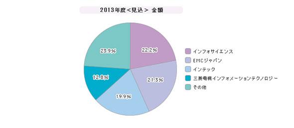 「統合ログ管理ツール」シェア(2013年度)