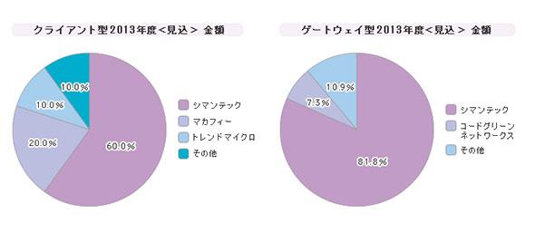 「DLP」シェア(2013年度)