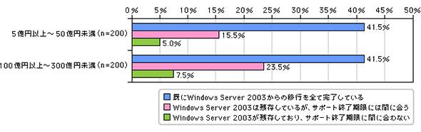 Windows Server 2003の残存状況