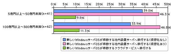 Windows Server 2003のサポート終了対策として実施済みまたは実施予定