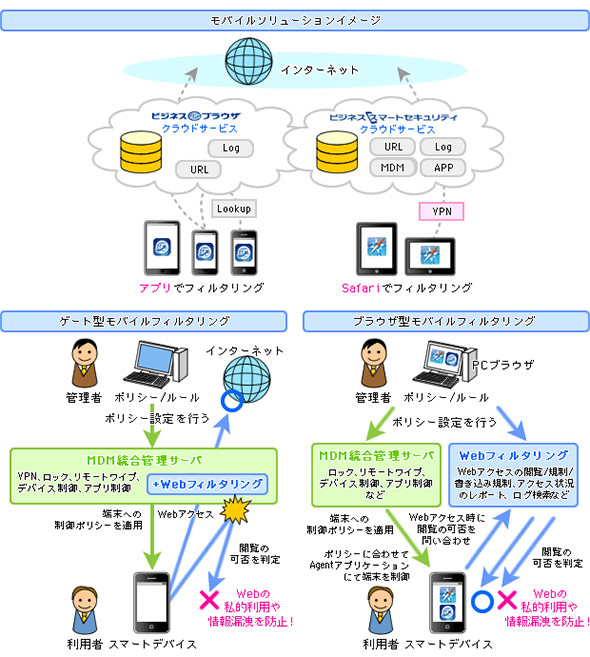 図8 モバイルデバイスへのフィルタリング適用イメージ