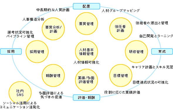 タレントマネジメントツールの機能領域