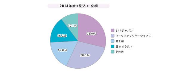 「大規模企業向けERP」シェア(2014年度)