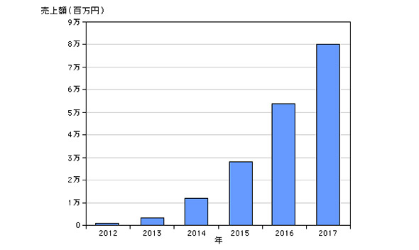 国内SDNエコシステム市場 売上額予測