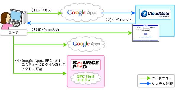 クラウドメール連携タイプの運用イメージ