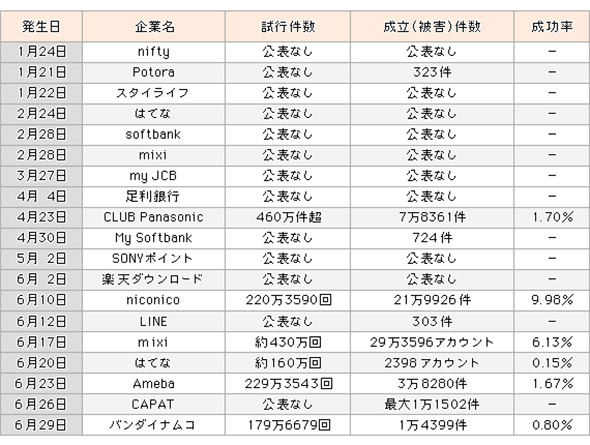 2014年1月〜6月のパスワードリスト攻撃被害状況